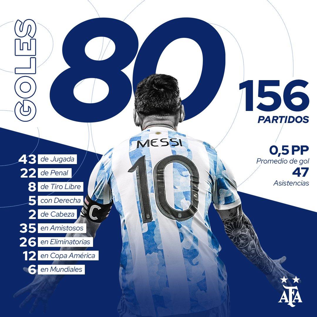 Lionel Messi, implacable goleador: alcanzó los 80 tantos con la Selección  Argentina | Sitio Oficial de la Asociación del Fútbol Argentino